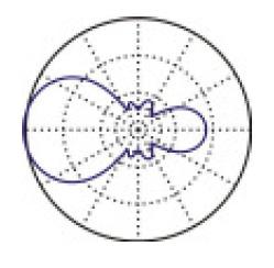 Exemplo de antena Yagi de 5 elementos com grade Refletora E_antena_yagi_3e_azimute