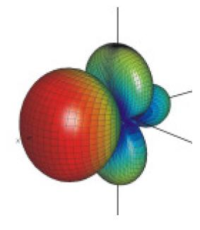 Exemplo de antena Yagi de 5 elementos com grade Refletora E_antena_yagi_3e_iirradia