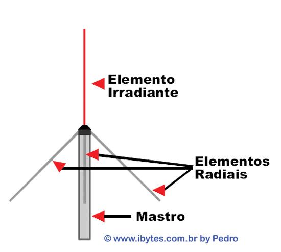 Ibytes_antena_plano_terra