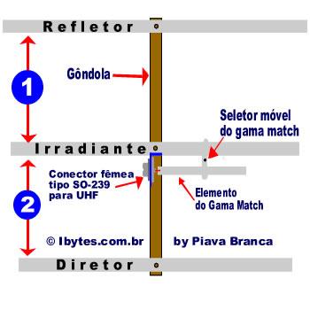 antena_3elem_gama