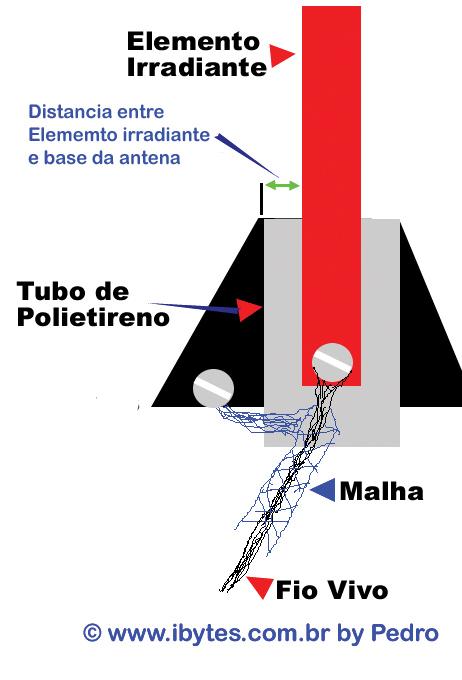 detalhes_antena_plano_terra
