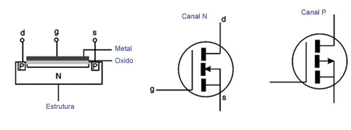 Estrutura Transistores do Tipo MOSFETs